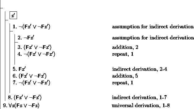 \[ \fitchprf{ } { \boxedsubproof []{\textit{x}'}{}{ \subproof{\pline[1.]{\lnot (F\textit{x}' \lor \lnot F\textit{x}')}[assumption for indirect derivation]}{ \subproof{\pline[2.]{\lnot F\textit{x}'}[assumption for indirect derivation]}{ \pline[3.]{(F\textit{x}' \lor \lnot F\textit{x}')} [addition, 2]\\ \pline[4.]{\lnot (F\textit{x}' \lor \lnot F\textit{x}')}[repeat, 1]\\ } \pline[5.]{F\textit{x}'}[indirect derivation, 2-4]\\ \pline[6.]{(F\textit{x}' \lor \lnot F\textit{x}')}[addition, 5]\\ \pline[7.]{\lnot (F\textit{x}' \lor \lnot F\textit{x}')}[repeat, 1]\\ } \pline[8.]{(F\textit{x}' \lor \lnot F\textit{x}')}[indirect derivation, 1-7] } \pline[9.]{\lall \textit{x}(F\textit{x} \lor \lnot F\textit{x})}[universal derivation, 1-8] } \]