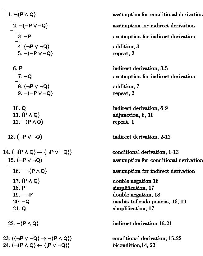 \[ \fitchprf{} { \subproof{\pline[1.]{\lnot (P \land Q)}[assumption for conditional derivation]}{ \subproof{\pline[2.]{\lnot(\lnot P \lor \lnot Q)}[assumption for indirect derivation]}{ \subproof{\pline[3.]{\lnot P}[assumption for indirect derivation]}{ \pline[4.]{(\lnot P \lor \lnot Q)}[addition, 3]\\ \pline[5.]{\lnot(\lnot P \lor \lnot Q)}[repeat, 2]\\ } \pline[6.]{P}[indirect derivation, 3-5]\\ \subproof{\pline[7.]{\lnot Q}[assumption for indirect derivation]}{ \pline[8.]{(\lnot P \lor \lnot Q)}[addition, 7]\\ \pline[9.]{\lnot(\lnot P \lor \lnot Q)}[repeat, 2]\\ } \pline[10.]{Q}[indirect derivation, 6-9]\\ \pline[11.]{(P \land Q)}[adjunction, 6, 10]\\ \pline[12.]{\lnot (P \land Q)}[repeat, 1]\\ } \pline[13.]{(\lnot P \lor \lnot Q)}[indirect derivation, 2-12]\\ } \pline[14.]{(\lnot (P \land Q) \lif (\lnot P \lor \lnot Q))}[conditional derivation, 1-13]\\ \subproof{\pline[15.]{(\lnot P \lor \lnot Q)}[assumption for conditional derivation]}{ \subproof{\pline[16.]{\lnot \lnot (P \land Q)}[assumption for indirect derivation]}{ \pline[17.]{(P \land Q)}[double negation 16]\\ \pline[18.]{P}[simplification, 17]\\ \pline[19.]{\lnot \lnot P}[double negation, 18]\\ \pline[20.]{\lnot Q}[modus tollendo ponens, 15, 19]\\ \pline[21.]{Q}[simplification, 17]\\ } \pline[22.]{\lnot (P \land Q)}[indirect derivation 16-21]\\ } \pline[23.]{((\lnot P \lor \lnot Q) \lif \lnot (P \land Q))}[conditional derivation, 15-22]\\ \pline[24.]{(\lnot (P \land Q)\liff (\not P \lor \lnot Q) )}[bicondition,14, 23]\\ } \]