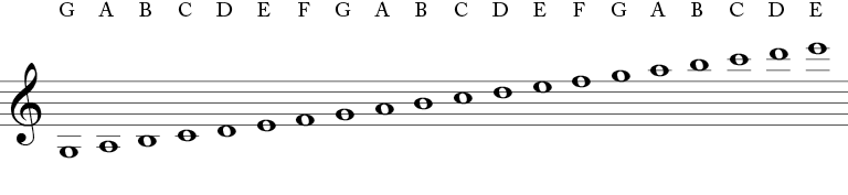 Notes on the treble clef written as whole notes - Starting at the third space under the five lines of the staff and then going to the second line under the staff, then to the second space under etc. the notes are -G, A, B, C, D, E, F, G, A, B, C, D, E, F, G, A, B, C, D, E.