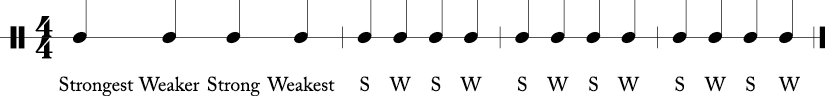 4 measures with 1/4 notes in each in a 4/4 time signature. First measure says strongest, weaker, strong weakest, and next three simply say S W S W.