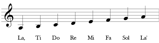 Treble Clef a minor scale. Starting on A two lines below the staff up to next space, line, space, line, etc. until to the A on the second space of the staff. Solfege symbols below each note - La, Ti, Do, Re, Mi, Fa, Sol, La.