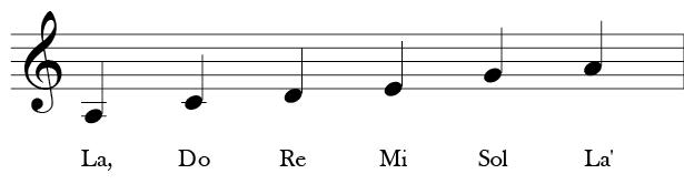 Treble Clef 6 note A Minor Pentatonic. A, C, D, E, G or solfege La, Do, Re, Mi, Sol, La.