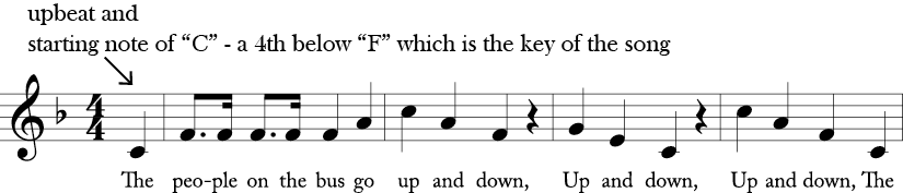 "4/4 time signature, Key of F Major. First four measures of ""People on the Bus"" with a pick up note C to the F in measure 1."