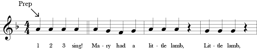 "4/4 time signature Key of F. A preparation measure with a repeated A 1/4. First three measures of ""Mary Had a Little Lamb."""