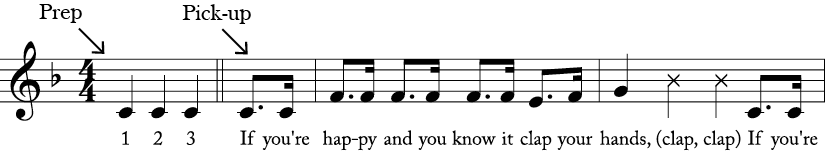 "4/4 time signature in Key of F. Repeated C preparatory measure leading to the pick-up. Then first 2 measures of ""If You're Happy and You Know It."""