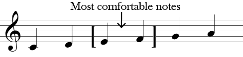 Six notes C, D, E, F, G, A. E and F are marked most comfortable notes.