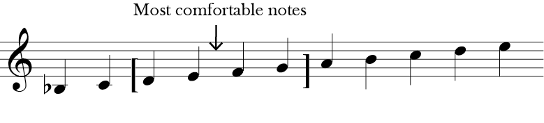 Treble clef with eleven notes B flat, C, D, E, F, G, A, B, C. D, E, and D, E, F, G  are marked as most comfortable notes.
