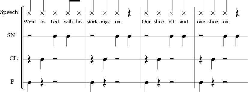 4/4 Time Signature. Second four measures of a four part body percussion piece. Speech, Snap, Clap, and one more part labled P.