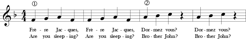 F Major 4/4 Time Signature. First four measure of Frere Jacques.