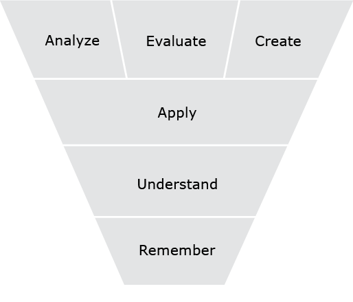 An inverted triangle. At the top level are analyze, evaluate, create, next down is apply, followed by understand, and at the bottom is remember.
