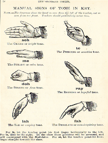 Curwen Hand Signs for the seven syllables of the major scale.