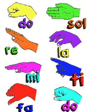 The hand symbols for Soffeggio with seven symbols for each of notes of the scale.