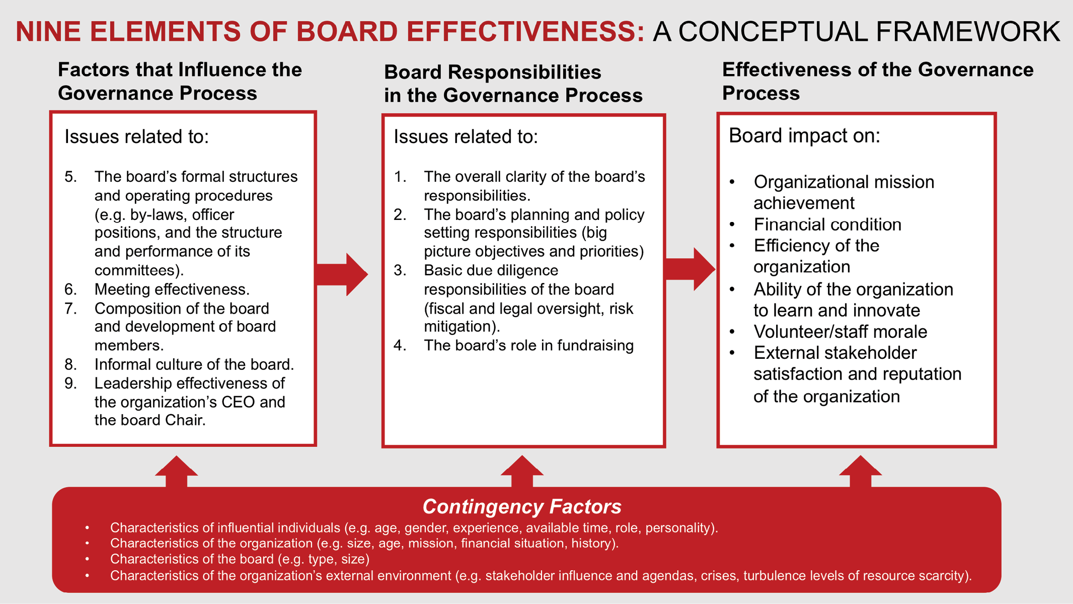 nine elements of board effectiveness
