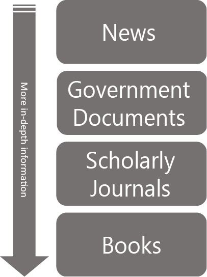 Information sources from the least to most in-depth: News, Government Documents, Scholarly Journals, and Books