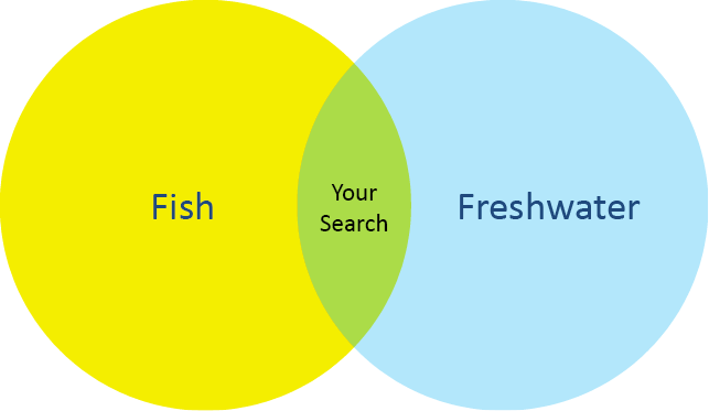 "Venn diagram of the search ""fish and freshwater."" The overlapping area is labeled ""Your Search"""