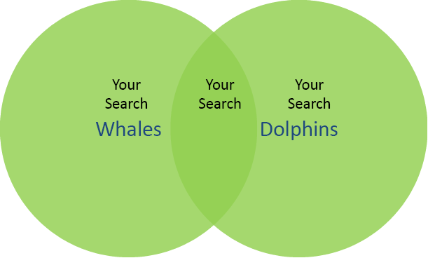 "Venn diagram of the search ""whales or dolphins."" All three portions, the two circles and the overlapping areas, are labelled ""Your Search"""