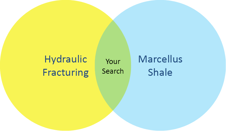 "Venn diagram of the search ""Hydraulic fracturing and marcellus shale."" The overlapping area is labeled ""Your Search"""