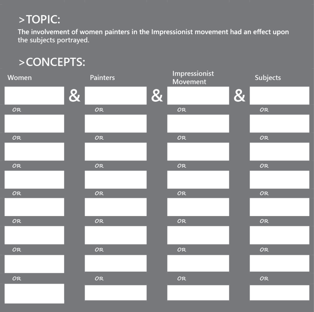 """Topic and Concepts chart. The topic is """"The involvement of women painters in the Impressionist movement had an effect upon the subjects portrayed."""" The concepts are (1) Women (2) Painters (3) Impressionist Movement and (4) Subjects. There are 8 blanks below each concept, each separated with the word OR. These blanks are for alternate terms for each concept."""