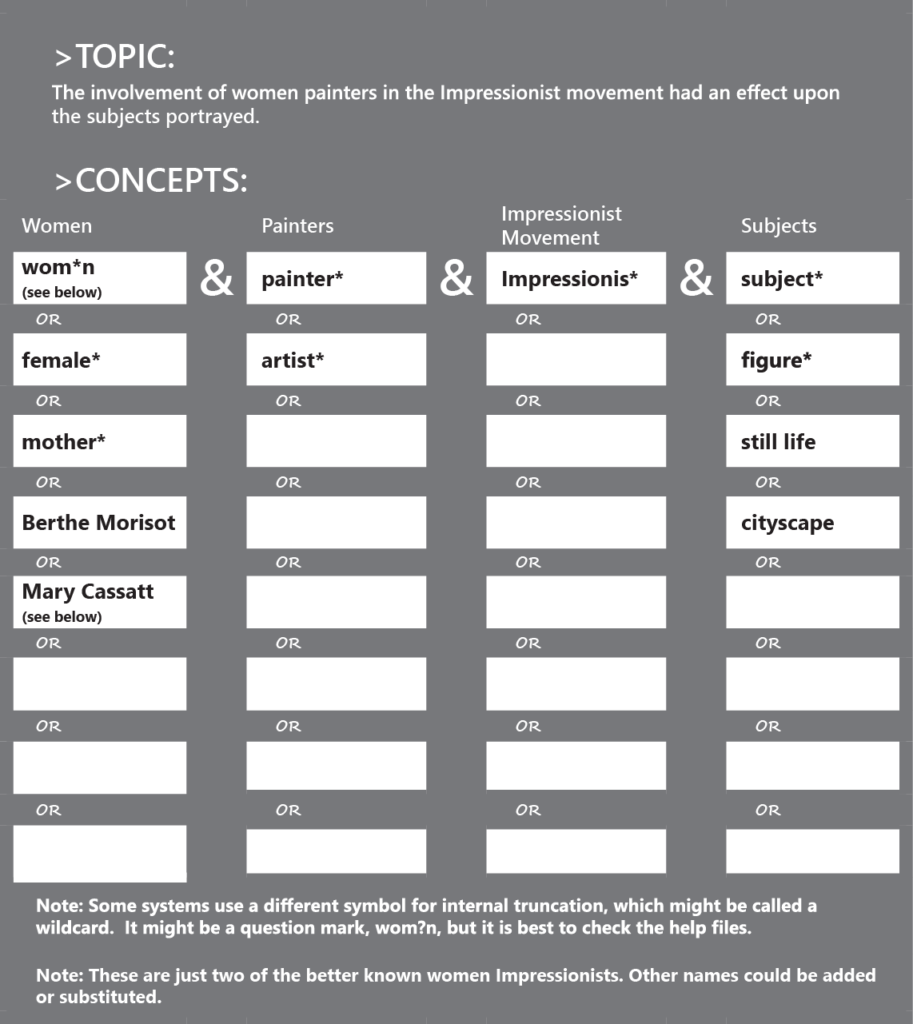 A version of the previous complete Topic and Concepts chart. This chart has been altered to use truncation techniques. The alternate terms for women are wom*n, female*, mother*, Berthe Morisot, and Mary Cassatt. The alternate terms for painters are painter*, and artist*. The alternate terms for Impressionist Movement are impressionis*. The alternate terms for subjects are subject*, figure*, still life, and cityscape. Note: Some systems might use a different symbol for internal truncation, which might be called a wildcard. It might be a question mark (e.g., wom?n), but it is best to check the help files before you begin your search.
