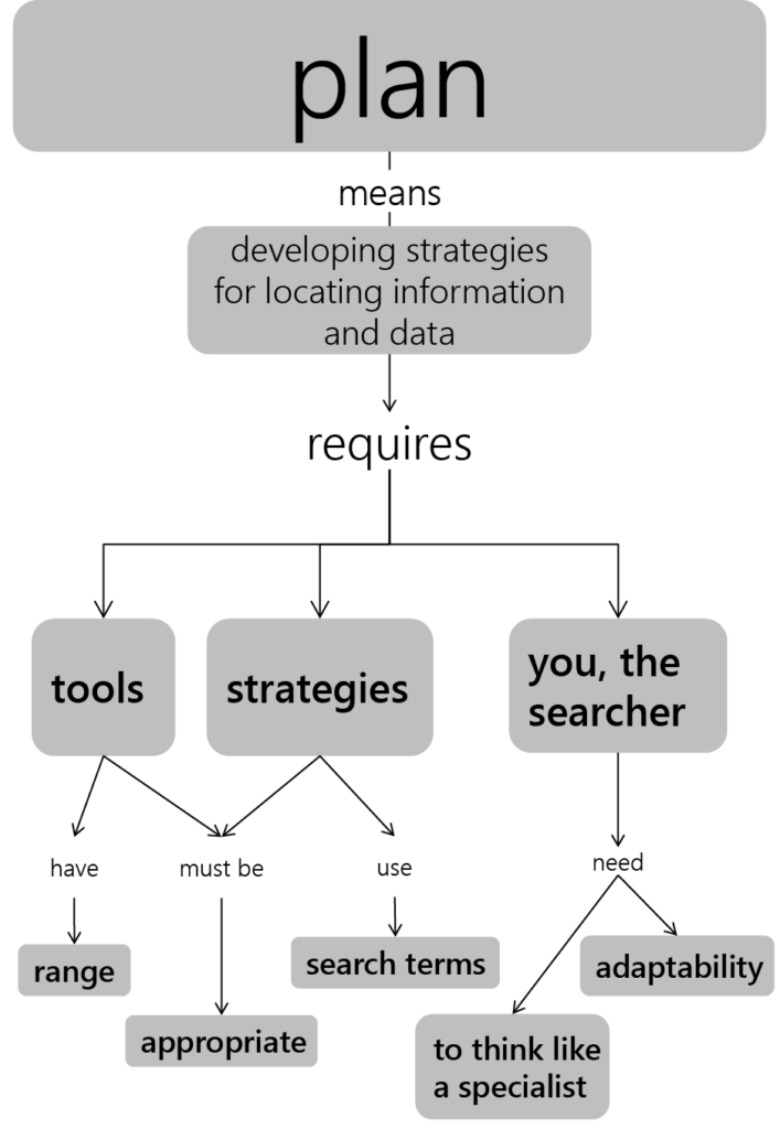 Concept map simplifying the components of the Plan pillar, stating tools have range and must be appropriate, strategies must be appropriate and use search terms, and you, the searcher, need to think like a specialist and adaptability