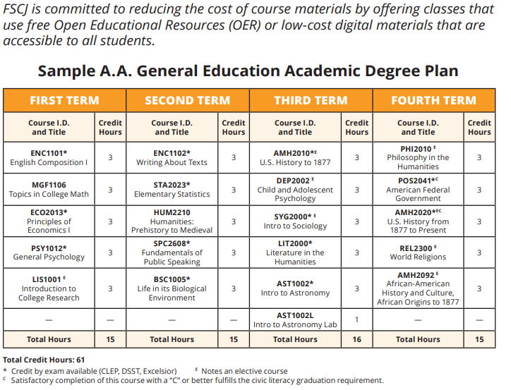 Degree Plan mapping 4 terms