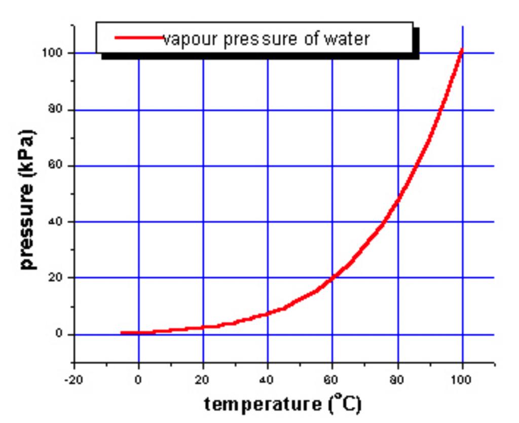 A graph of vapor pressure of water increasing in pressure as temperature rises