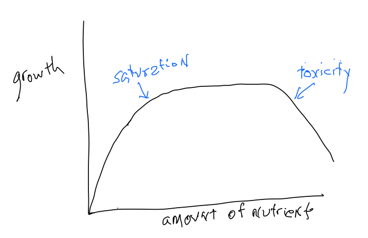 """a graph with """"growth"""" on the y axis and """"amount of nutrients"""" on the x axis with a curve showing that the peak is saturation and the decline is toxicity"""